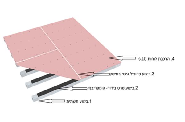 לוח תשתית רצפה צפה